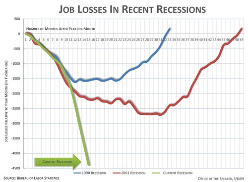 What 4.4 Million Jobs Lost Over 14 Months Looks Like by Speaker Pelosi.