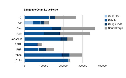 Language Commits by Forge
