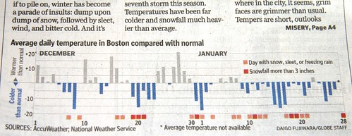 Boston January 2009 snowfall graph