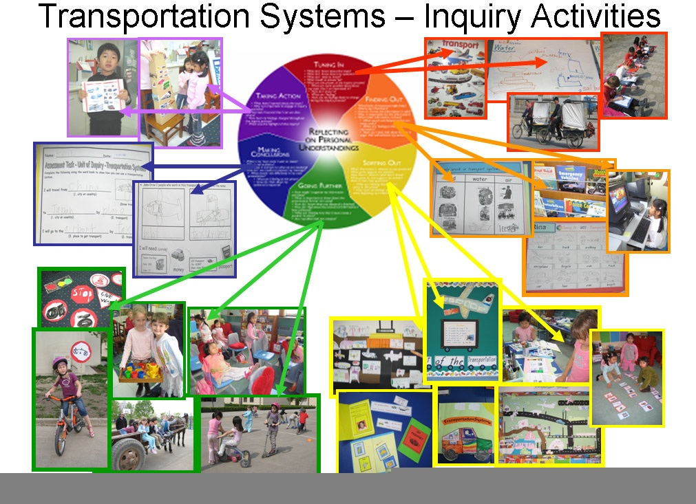 Inquiry - Resourcing the PYP, MYP, & DP