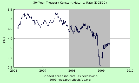 30 Year Treasury 424