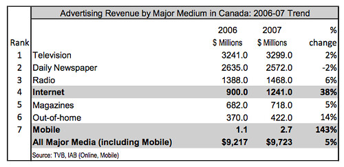 IAB Canada mobile compared to other media