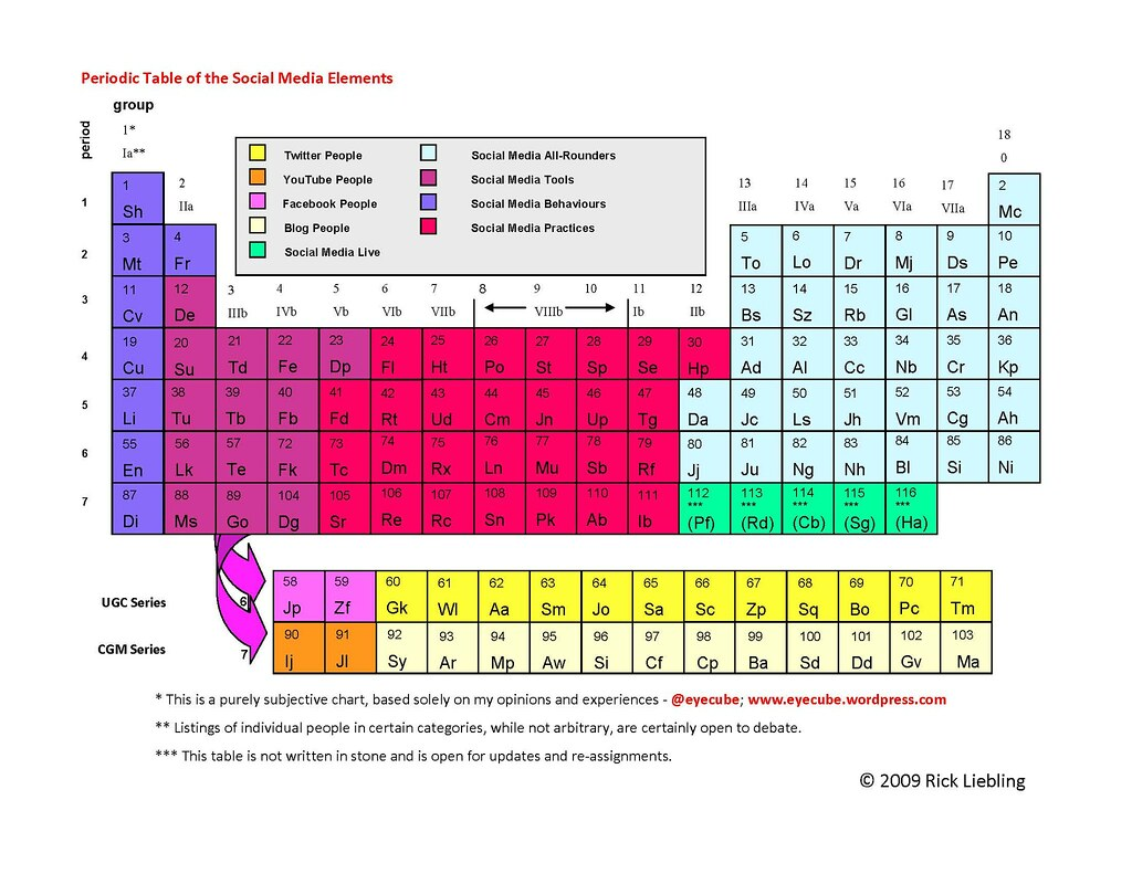 Liebling's Periodic Table of Social Media