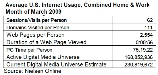 nielsen-online-average-internet-usage-march-2009