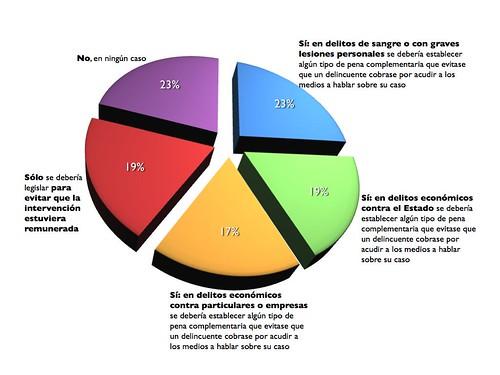 Opiniones de los 30 periodistas que participaron en el estudio