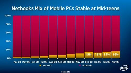 Intel, Atom, Celeron, Netbook, Margins, Marktanteil, Kannibalisierung