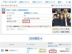 100429(2) - 動畫版「K-ON!!輕音部」專屬樂團『下課後TEA TIME』的兩張單曲CD,一同蟬聯ORICON銷售首日、第2天冠亞軍! (1/2)