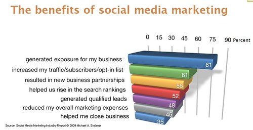 Marketers Are Getting Results With Social Media - Beth's Blog ...