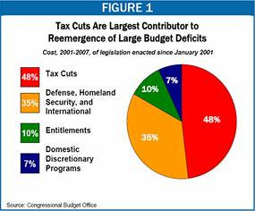 3489255980_d747bdb1d5 the bush tax cuts in pictures