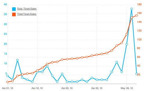 Hike Registration Chart from Eventbrite