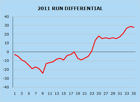 CHART: A Look At The Rays Run Differential