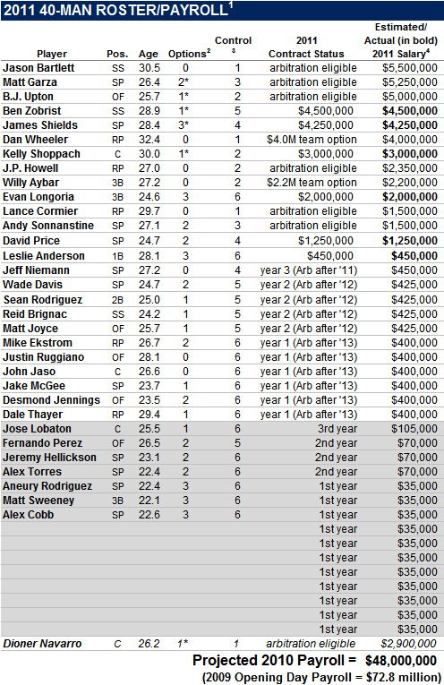 2011 Tampa Bay Rays 40-Man Roster And Payroll