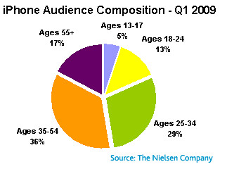 Nielsen iPhone age segmentation