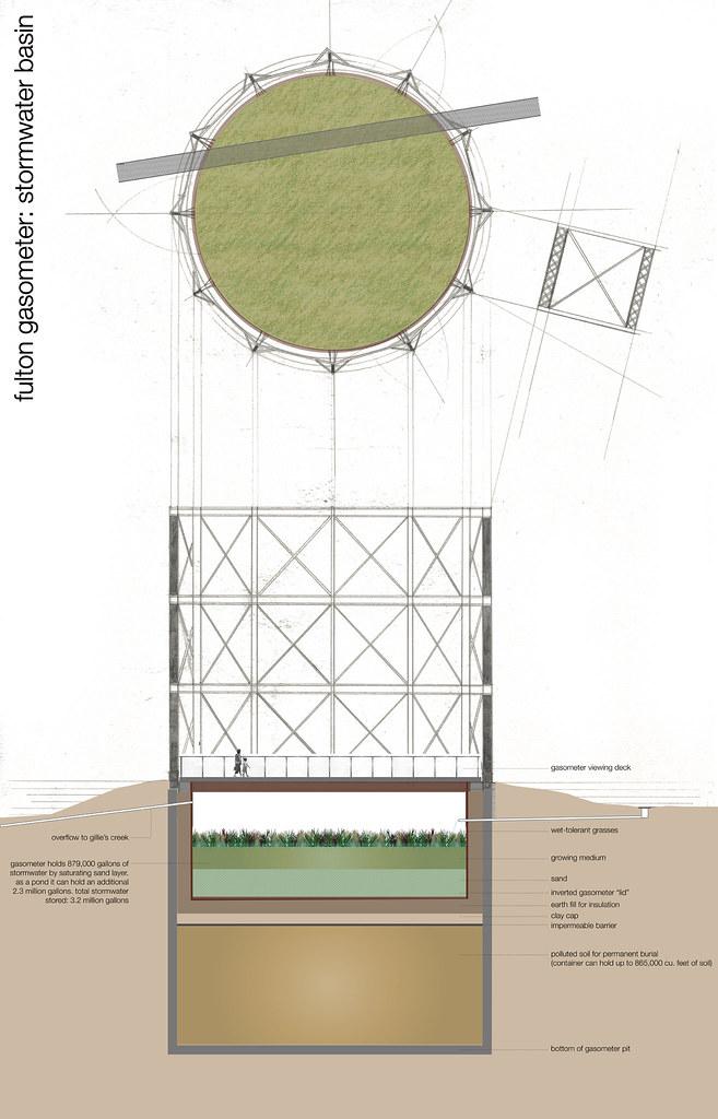 gasometer>>basin