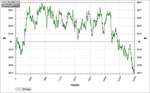 April 2010 chart
