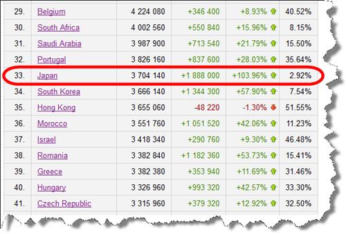 世界各国のFacebook利用者のランキングのなかの日本の順位(6ヶ月間のデータ)
