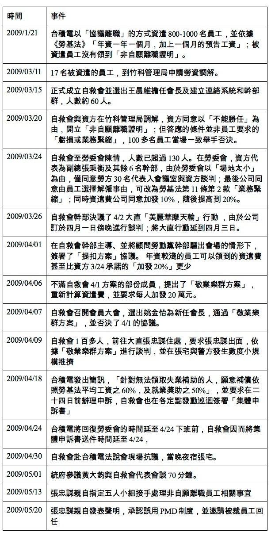 2009台積電裁員大事紀