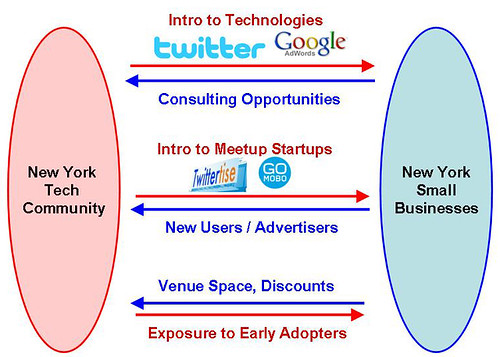 NY Tech and Small Business