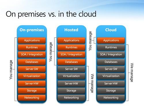 Cloud computing by microsoft