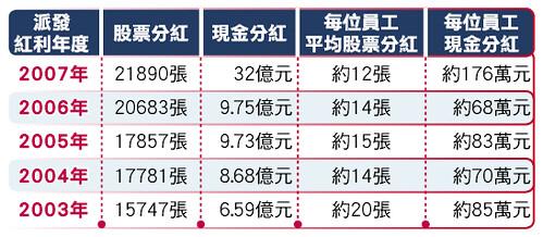 員工股票及現金分紅以當年度員工人數計算 ╱ 資料來源:公開資訊觀測站