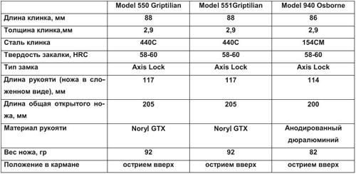 Тактико-технические характеристики ножей Benchmade Griptilian 550, 551 и Osborne 940