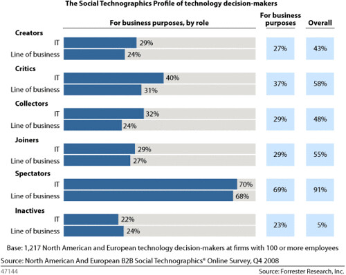 Social Technographics of Technology Decision Makers