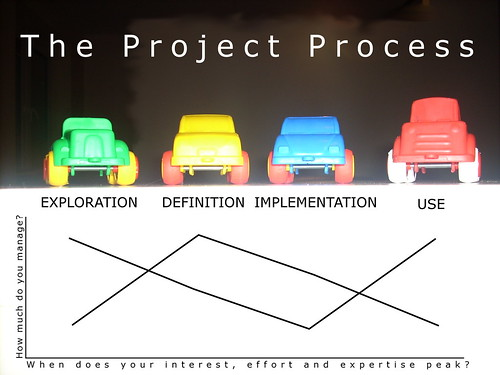 The development process 1  por gingerpig 2000