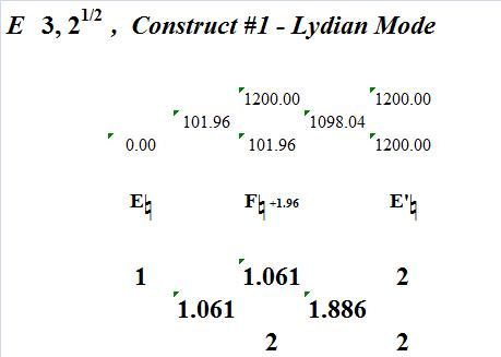 E3SquareRootOf2ConstructNo1LydianMode-interval-analysis