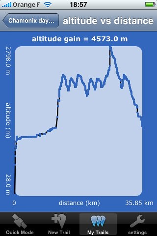 Altitude Graph from the morning on Les Grands Montets