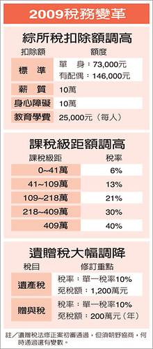 台灣 2009 稅務變革