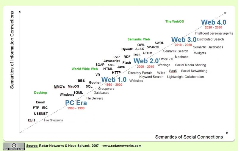 Web 1.0 | Web 2.0 | Web 3.0 | Web 4.0
