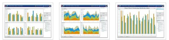 Olap and pivot charts