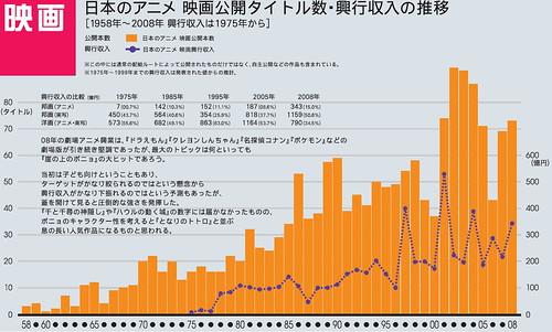 090330 - 日本動畫協會的2009年度官方統計「日本動畫的腳步以及國際間的現況比較」PDF檔案正式開放下載