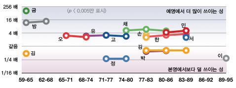 시대별 여자 배우/가수 성씨 변화