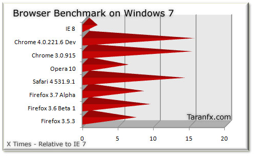 Firefox 3.6 benchmark performance
