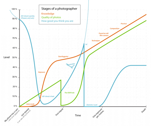Photographer's life in graph
