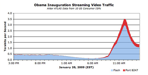 Great Obama Traffic Flood