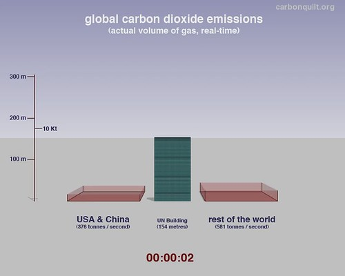 Global carbon dioxide emissions: actual volume of gas in real-time