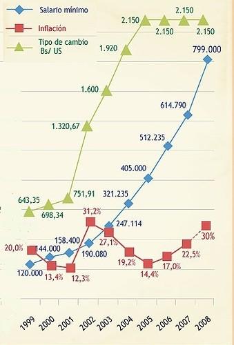 1999-2008, inflación y salario mínimo