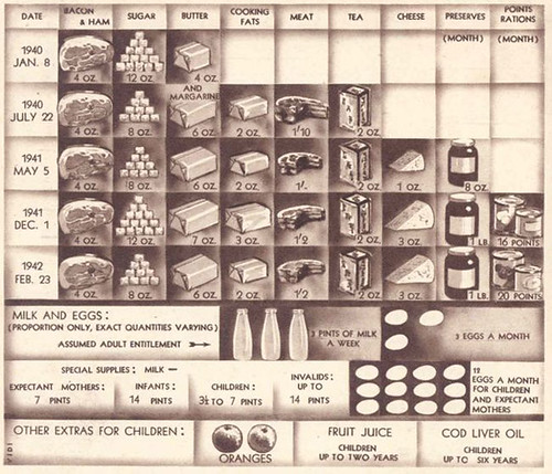 Rationing Book in the 40s - Britain