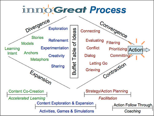 Collective Intelligence process
