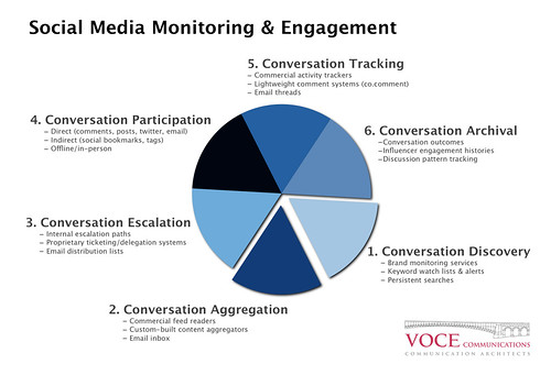 Social Media Monitoring & Engagement