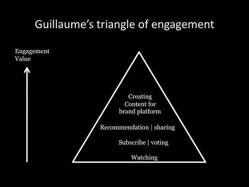 Guillaume's triangle of engagement