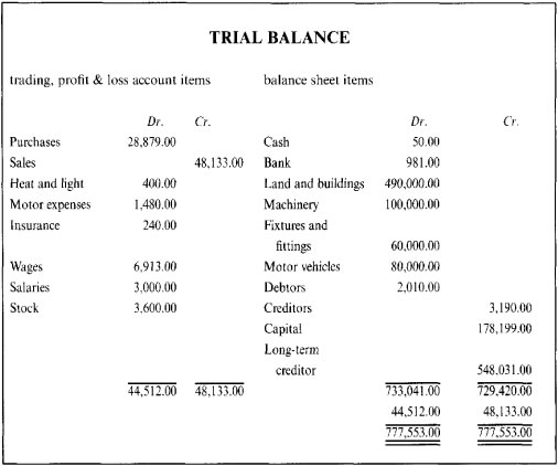 example of income statement and balance sheet. alance income statement