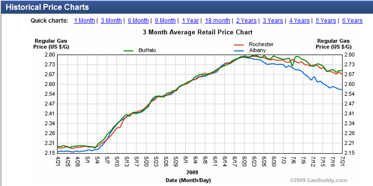 Gasbuddy_New_York_prices_Three-months-in-2009