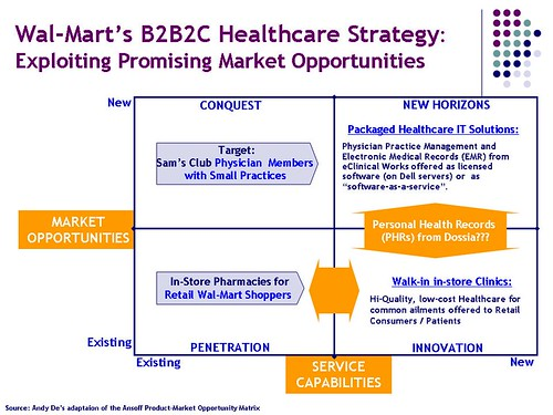 Analysis of Wal-Mart's B2B2C Healthcare Strategy by Andy De (www.andyde.com)