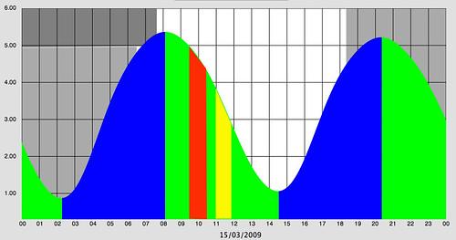 three rivers gig race tide plot