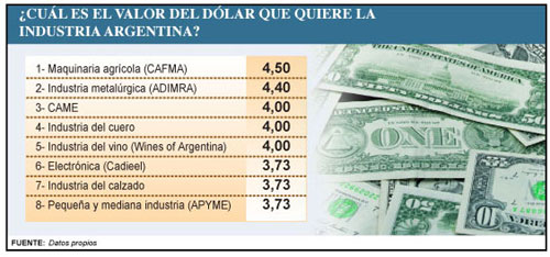 Los industriales se confiesan y dicen cuál es el valor que pretenden para el dólar