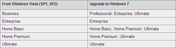 Windows Vista SP1, SP2 to Windows 7 Upgrade
