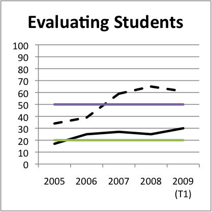 Feature adoption - Evaluating Students - Bb vs Wf